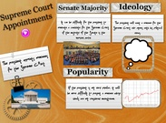 Supreme Court Appointments's thumbnail