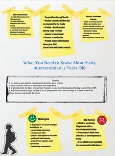 Early Intervention Strategies