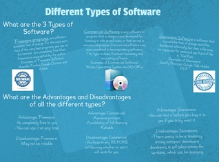 3 Types of Software