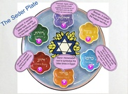 The Seder Plate's thumbnail
