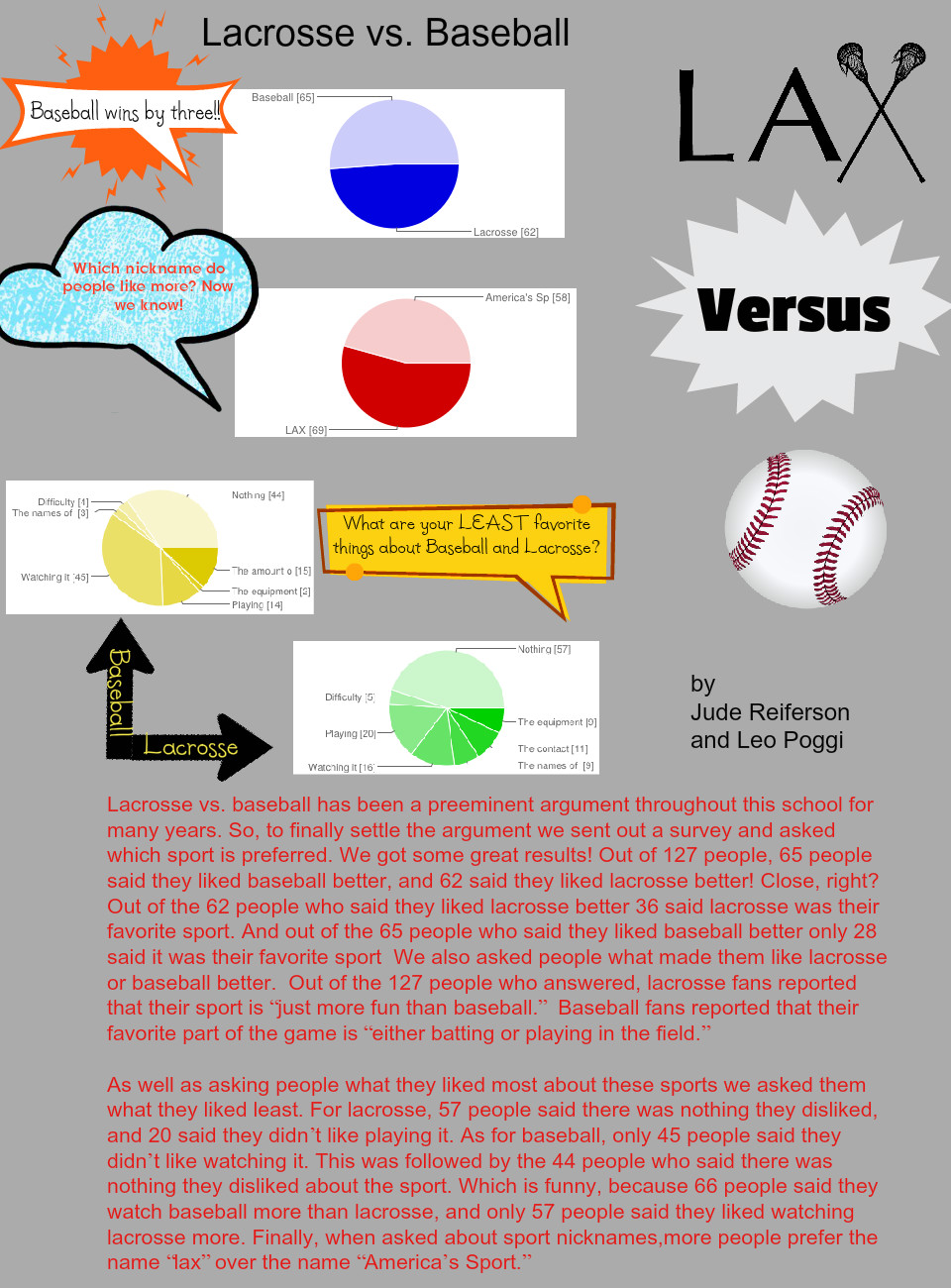 removed copyrighted images Lacrosse vs. Baseball | Jude and Leo