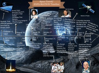 Space Travel/EXPLORATION Timeline Kevin Lopez PD 4