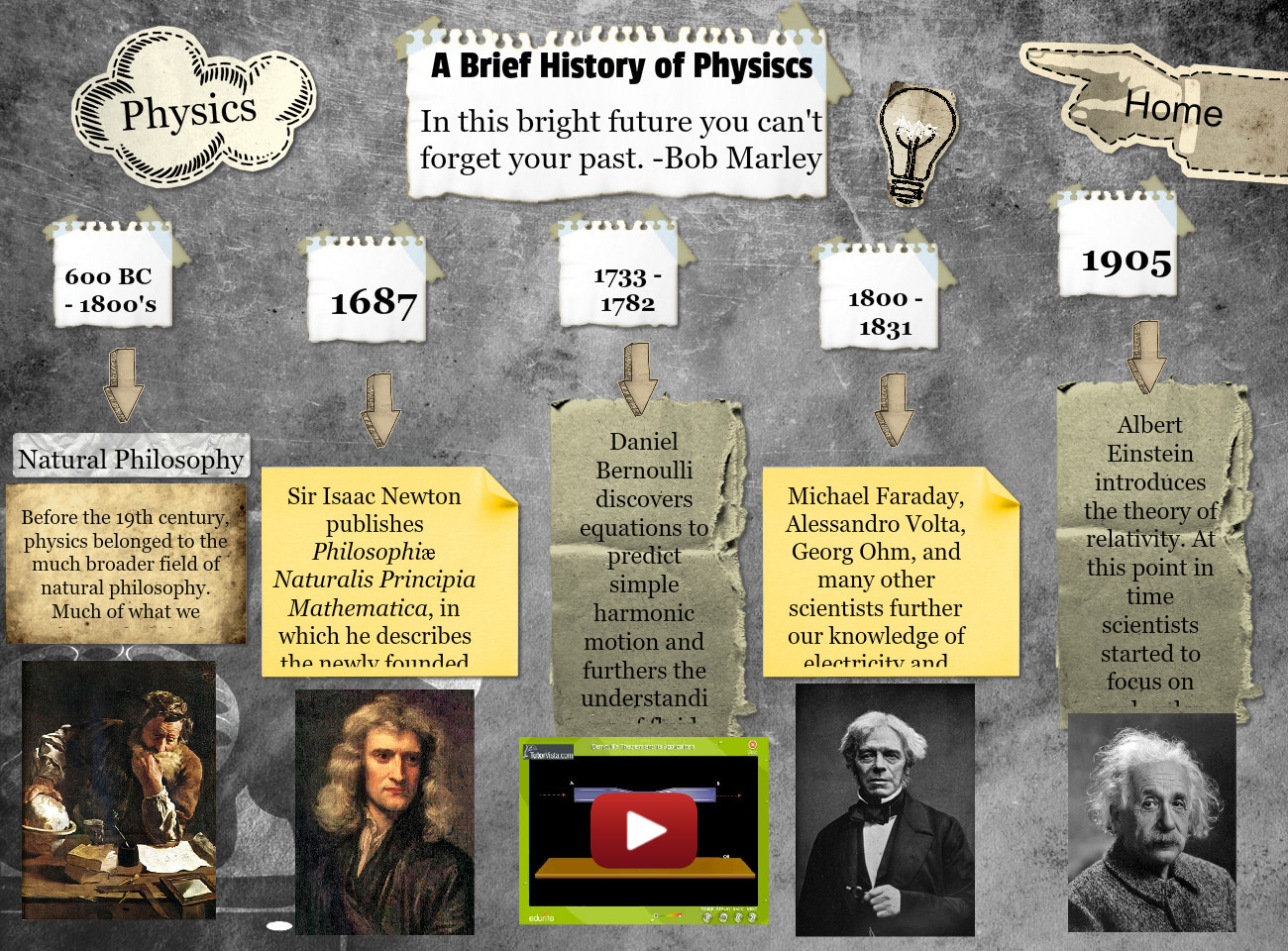 A Brief History of Physiscs