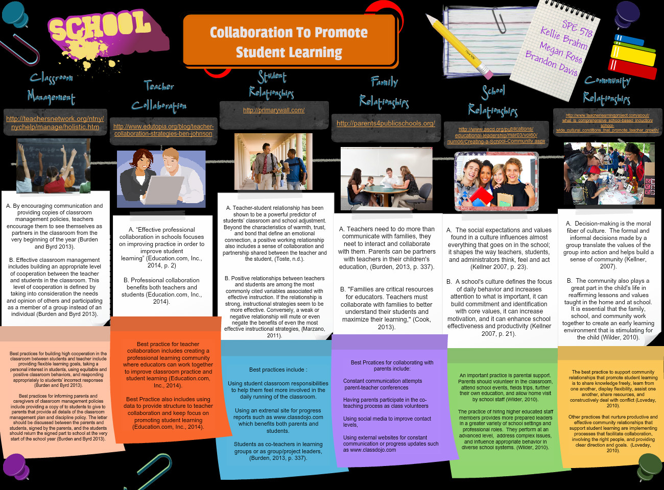 Collaboration to Promote Student Learning