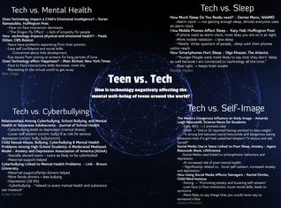 Teen Vs. Tech: ELA Presentation
